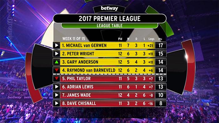 premier league tabelle 14 19